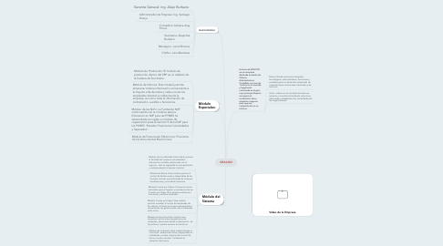 Mind Map: SIFACON
