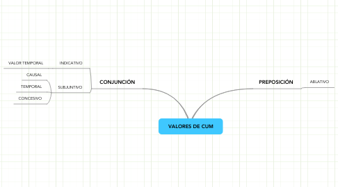 Mind Map: VALORES DE CUM