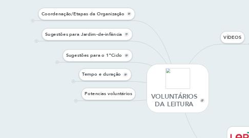 Mind Map: VOLUNTÁRIOS DA LEITURA