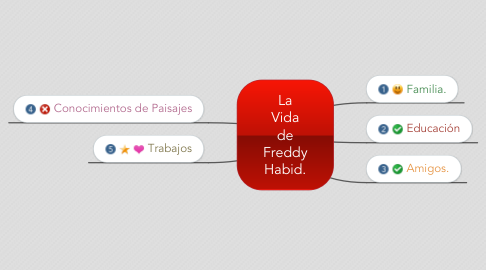 Mind Map: La Vida de Freddy Habid.