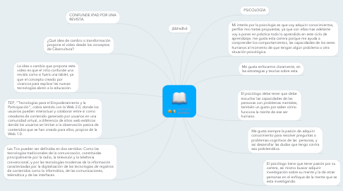 Mind Map: GUSTOS E INTERÉS.