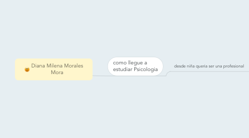 Mind Map: Diana Milena Morales Mora