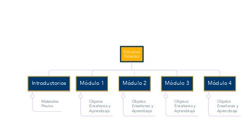 Mind Map: Estructura Didáctica