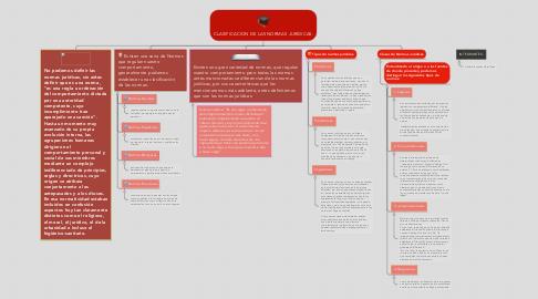 Mind Map: CLASIFICACION DE LAS NORMAS JURIDICAS.