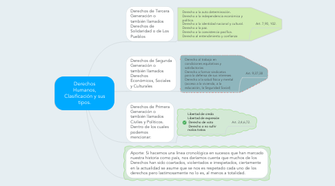 Mind Map: Derechos Humanos, Clasificación y sus tipos.