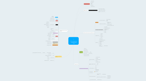 Mind Map: Mi PLE - Rutina de ser un estudiante de Psicología y sujeto social
