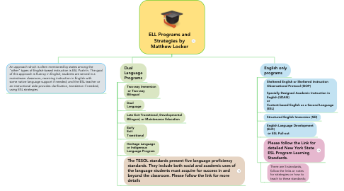 Mind Map: ELL Programs and Strategies by Matthew Locker