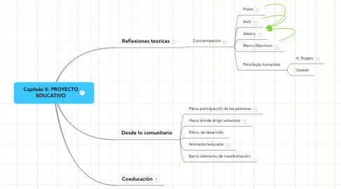 Mind Map: Capítulo II: PROYECTO
