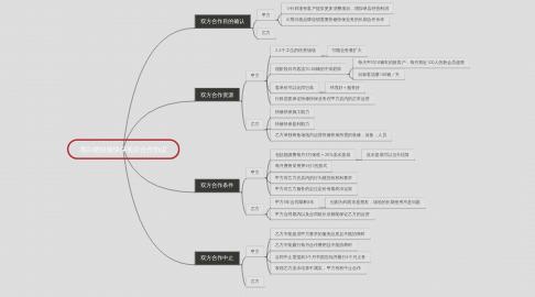 Mind Map: 黑白格快修快保项目合作协议