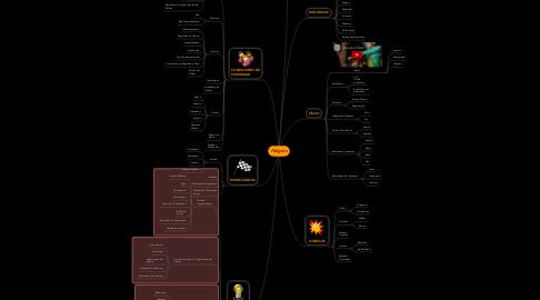 Mind Map: Peligros