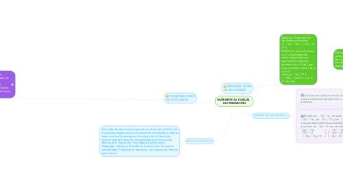Mind Map: MATEMÁTICAS BÁSICAS   FACTORIZACIÓN