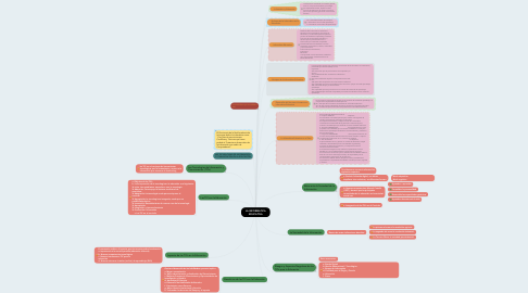 Mind Map: LA INFORMATICA EDUCATIVA