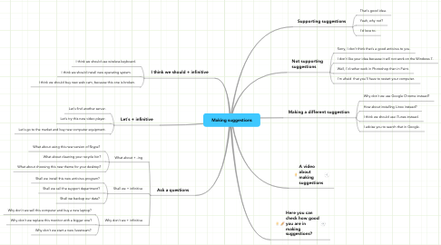 Mind Map: Making suggestions
