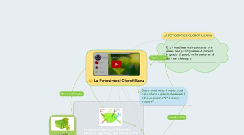 Mind Map: La Fotosintesi Clorofilliana