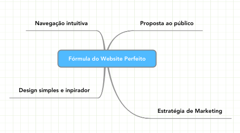 Mind Map: Fórmula do Website Perfeito