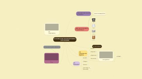Mind Map: MI INSPIRACION DE SER ENFERMERA LEIDY MENDEZ.