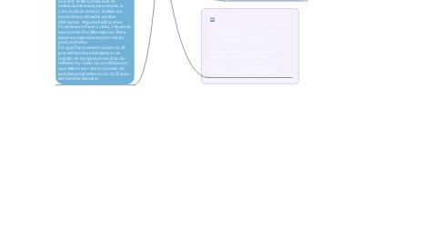 Mind Map: La Informática!