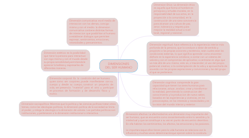 Mind Map: DIMENSIONES DEL SER HUMANO