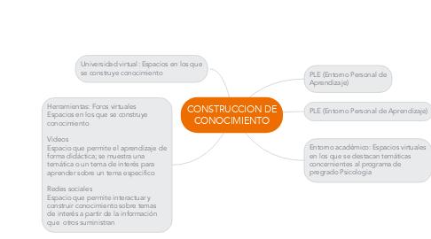 Mind Map: CONSTRUCCION DE CONOCIMIENTO