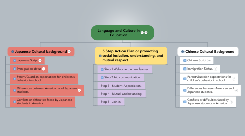 Mind Map: Language and Culture in Education