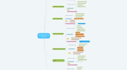 Mind Map: COMPONENTES DE LA ADMINISTRACIÓN DE PROYECTOS