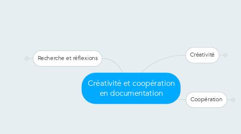 Mind Map: Créativité et coopération en documentation
