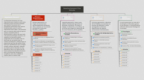 Mind Map: Derechos Humanos Y Sus Articulos