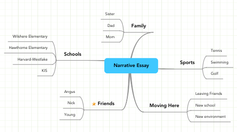 Mind Map: Narrative Essay
