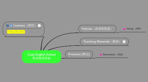 Mind Map: Cozy English School 凯奇英语学校
