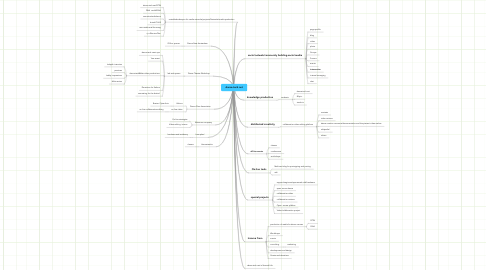 Mind Map: dance-tech.net