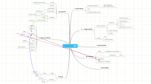 Mind Map: Medical robots