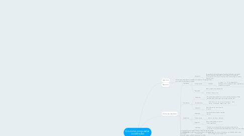 Mind Map: Oraciones compuestas  coordinadas