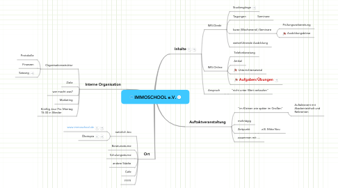 Mind Map: IMMOSCHOOL e.V.
