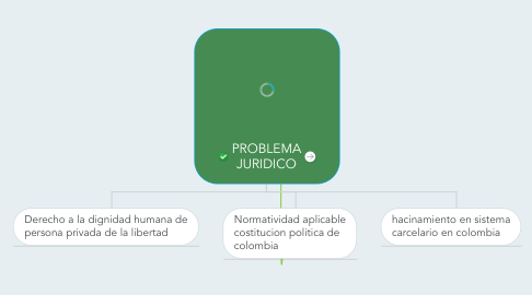 Mind Map: PROBLEMA JURIDICO