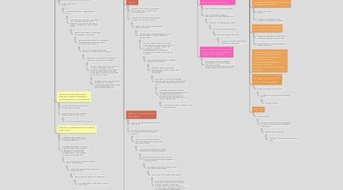 Mind Map: требования безопасности пользователя ПК