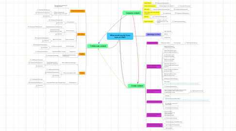 Mind Map: What would you do if you
