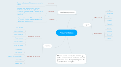 Mind Map: Argumentation