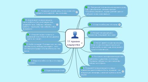 Mind Map: 11 правил лидерства