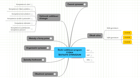 Mind Map: Školní vzdělávací program FYZIKA ŠESTILETÉ GYMNÁZIUM