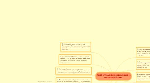 Mind Map: Сказ о тульском косом Левше и о стальной блохе.
