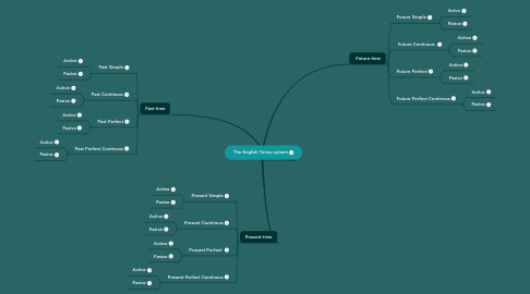 Mind Map: The English Tense system