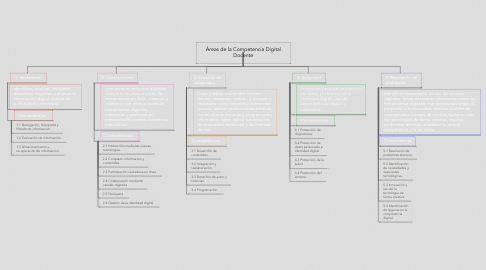 Mind Map: Áreas de la Competencia Digital Docente