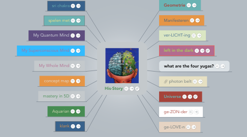 Mind Map: His-Story