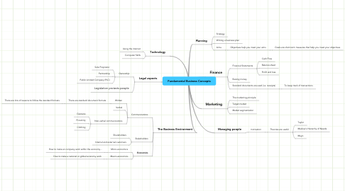 Mind Map: Fundamental Business Concepts