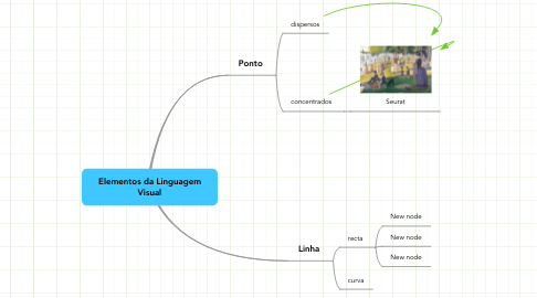 Mind Map: Elementos da Linguagem Visual