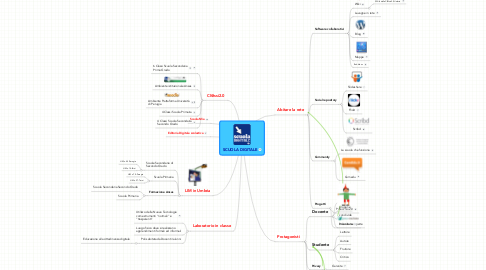 Mind Map: SCUOLA DIGITALE