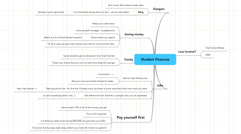 Mind Map: Student Finances
