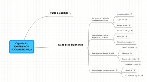 Mind Map: Capítulo IV:EXPERIENCIASOCIOEDUCATIVA