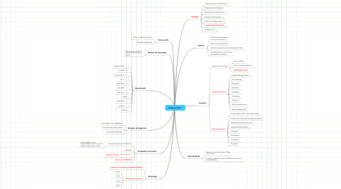 Mind Map: Endeavor 2011