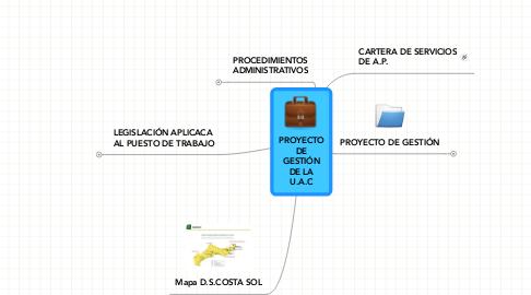 Mind Map: PROYECTO DE GESTIÓN DE LA U.A.C